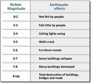 Richter Scale chart showing damage caused. | (Y3 Q2) Earth ...