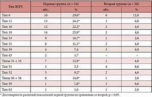 Где удалить бородавку азотом ульяновск