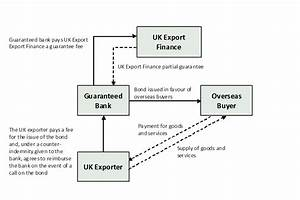 Bond Support Scheme