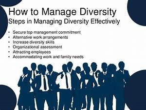 Managing Diversity in The Workplace (HRM)