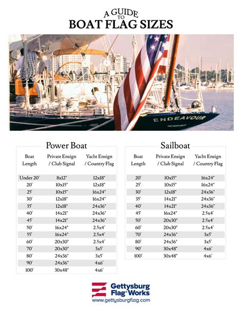 Boat Sizes by Guide To Boat Flag Sizing