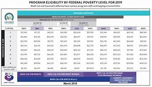 Poverty Level 2018 Chart Covered California Income Chart 2018 Gt Alqurumresort Com