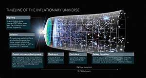 Where Does Energy Of Inflation  Cosmology  Come From