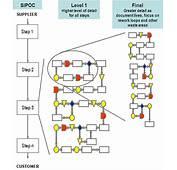 Process Maps / Flowcharts