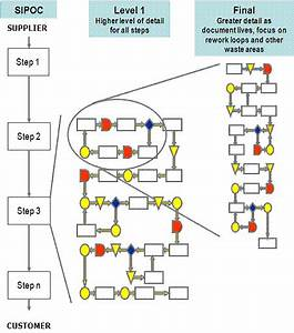 Process Maps    Flowcharts