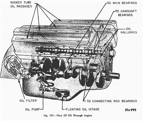 2005 300c Hemi Engine Diagram by Hemi Engine Diagram Wiring Diagram