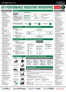 key performance indicators infographic via kpiinstitute With sales key performance indicators template