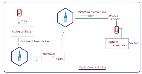 how cell phones work mobile communications technology images