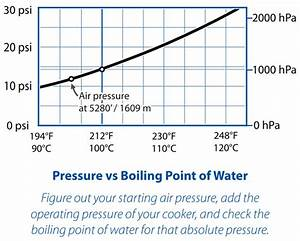 The Science Of Pressure Cookers