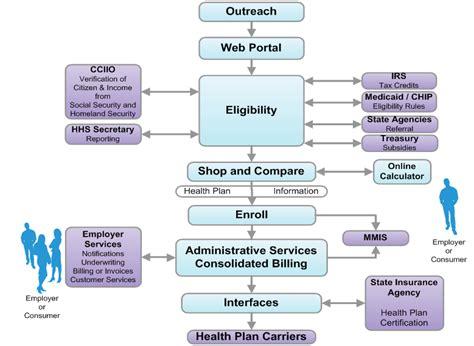 Snapshot of Health Insurance Exchange Technology