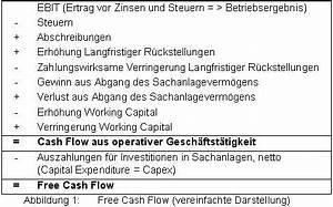Tilgung Berechnen Formel : free cash flow controllingwiki ~ Themetempest.com Abrechnung