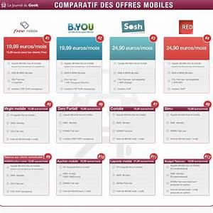Comparatif Abonnement Mobile : comparatif ce que proposent les autres op rateurs pour le m me tarif que free mobile ~ Medecine-chirurgie-esthetiques.com Avis de Voitures