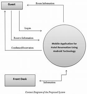 Mobile Application For Hotel Reservation System Using