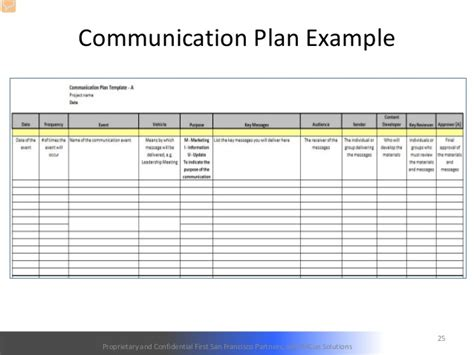 Change Management Communication Template by Edw Webinar Managing Change For Successful Data Governance