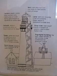 Lighthouse Anatomy