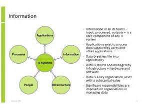 Data Information Knowledge and Management