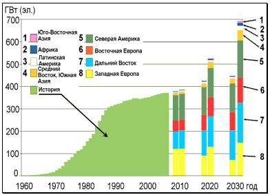 Энергоресурсы альтернативные источники и энергосберегающие технологии. проблемы и решения.