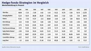 Rendite Immobilien Berechnen Formel : investmentfonds gro e rendite unterschiede von hedge fonds anlagen fonds mehr faz ~ Themetempest.com Abrechnung