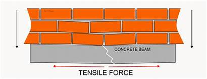Concrete Reinforced Composite Materials Diagram Above