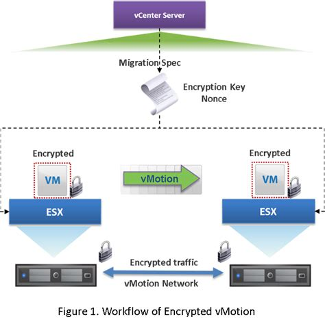 vSphere 6.5 Encrypted vMotion Architecture and Performance ...