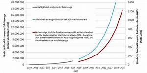 Jährliche Wachstumsrate Berechnen : zsw zahl der elektroautos steigt weltweit von zwei auf ~ Themetempest.com Abrechnung