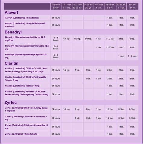 dosage chart based  age weight  alavert benadryl