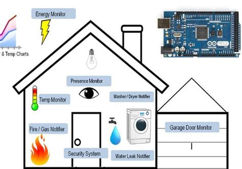 test smart home test field of smart home system scientific diagram
