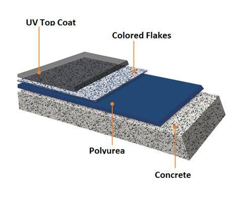 Home   Epoxy floors, Polished Concrete, Self Leveling