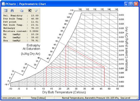 zonums psychrometric chart