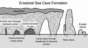 14  Erosional Sea Cave Formation  Author