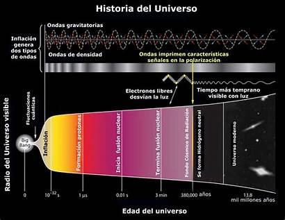 Bang Onda Tiene Universo Historia