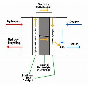Guide To Hydrogen Cars  Hydrogen Cars 2016