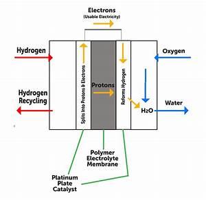 Diagram For Hydrogen Gas : guide to hydrogen cars hydrogen cars 2016 ~ A.2002-acura-tl-radio.info Haus und Dekorationen