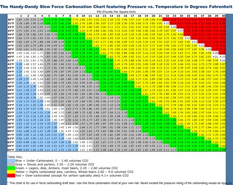 handy danady slow force carbonation chart homebrewing home brewing beer beer recipes