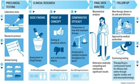 Clinical Research Pharmacist by Clinical Research Career Option To Pharmacist