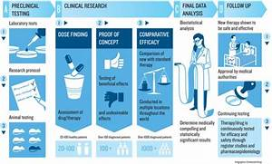 clinical research jobs career option to pharmacist With become a clinical research associate