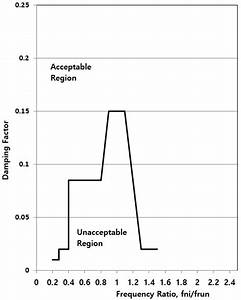 Lateral Vibration Analysis  Rotordynamics