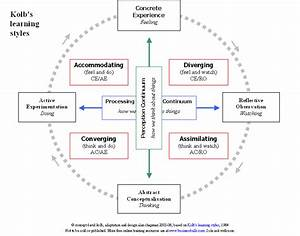 Kolb U0026 39 S Learning Styles  Experiential Learning Theory  Kolb