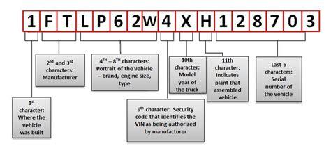 identifier un vehicule avec numero de serie vin decoder informations sur un v 233 hicule 224 partir de n 176 de s 233 rie