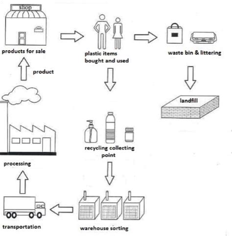 Diagram Of Plastic the diagram shows the process of either recycling plastic
