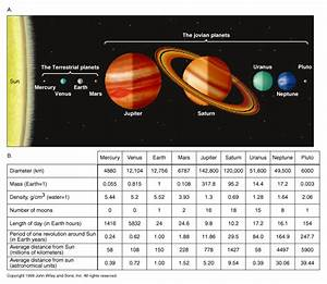 Sizes Of The Planets