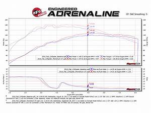 Momentum Gt Cold Air Intake System W  Pro 5r Filter Media