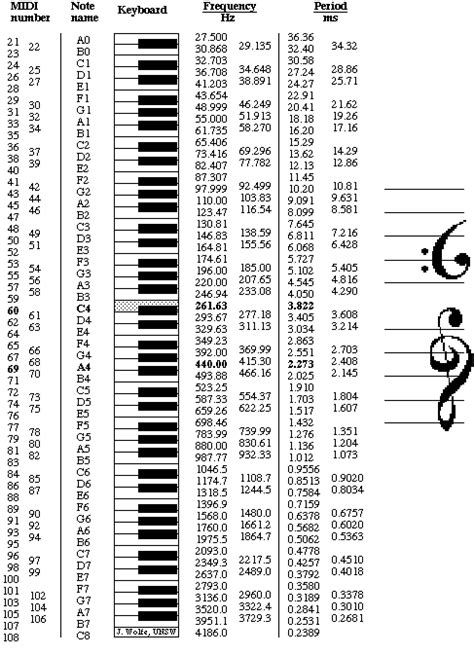 Note names, MIDI numbers and frequencies