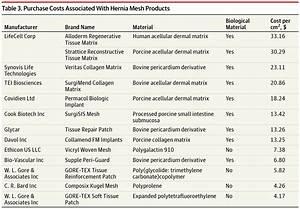 Biological Mesh Implants For Abdominal Hernia Repair