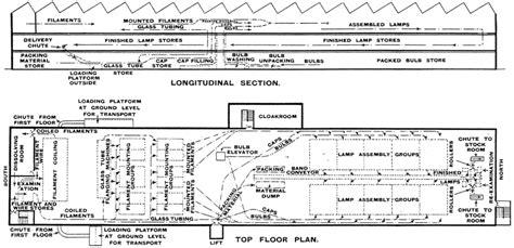 factory floor plan factory uk wembley Industrial