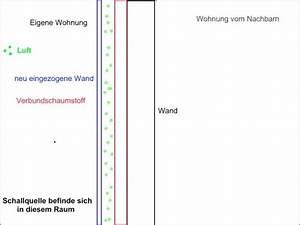Wand Innen Dämmen : nachbarl rm schallisolieren und schalld mmen schaumstofflager ~ Lizthompson.info Haus und Dekorationen