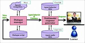 Architecture Of The Conversational Agent