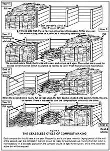 How To Build Compost Bins