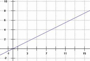 Rotation Berechnen : rauminhalt und rotationsk rper volumen integral ~ Themetempest.com Abrechnung