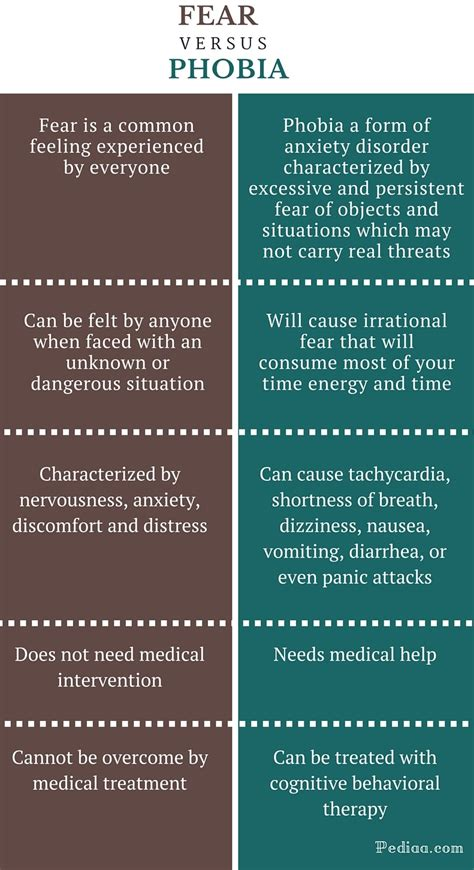 what s the difference between like and difference between fear and phobia definition signs and
